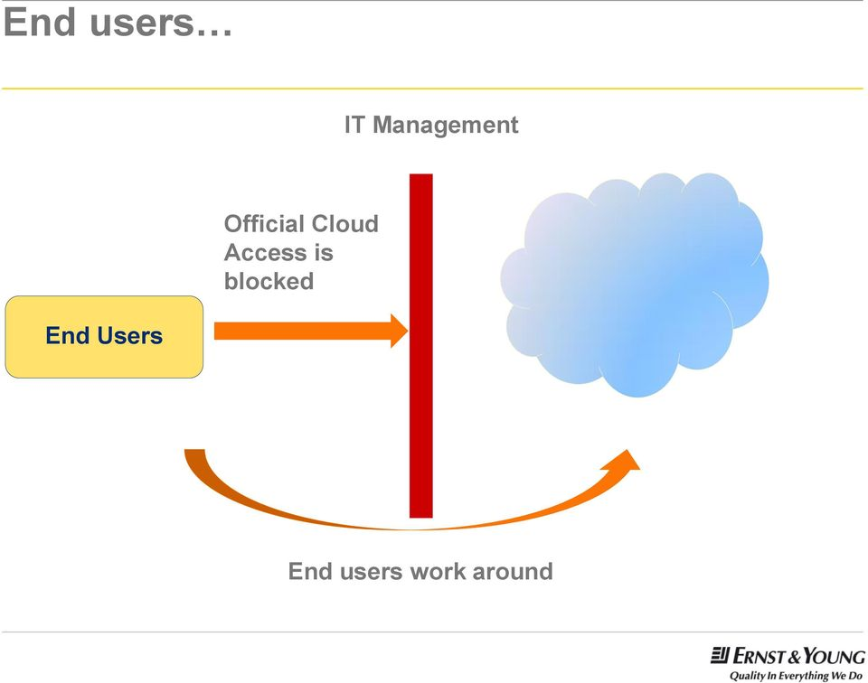Cloud Access is