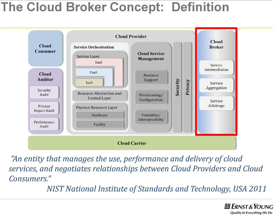 negotiates relationships between Cloud Providers and Cloud