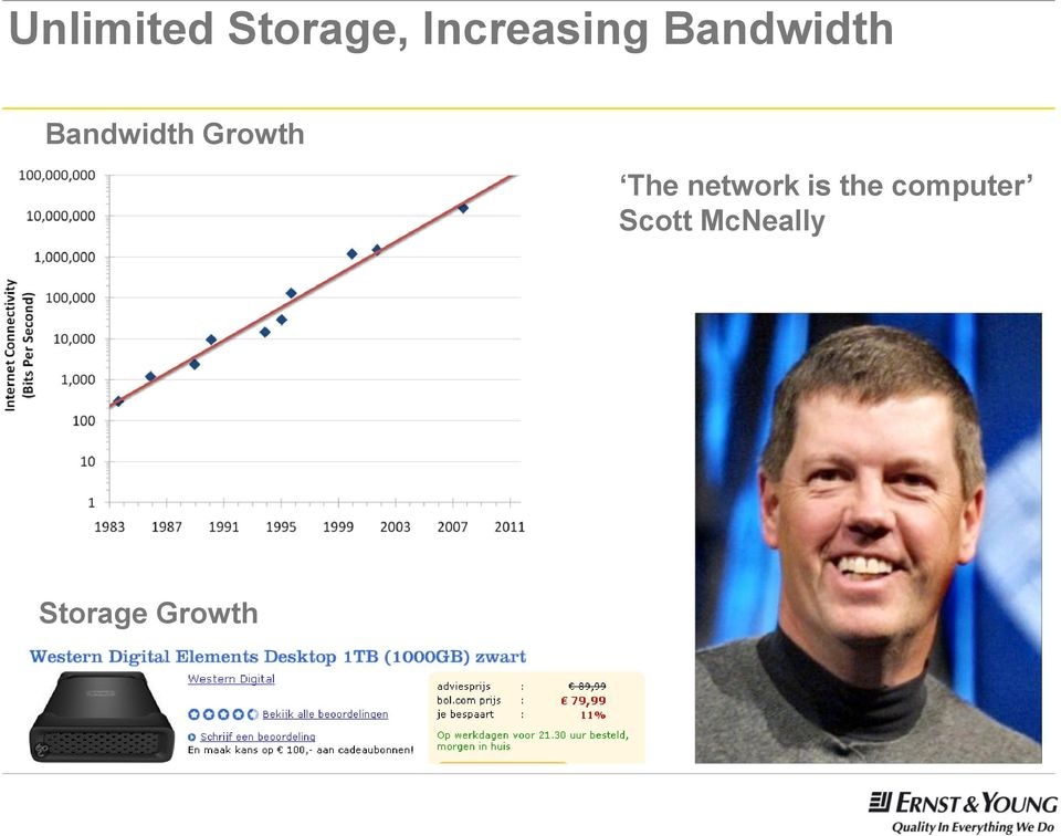 Bandwidth Growth The network