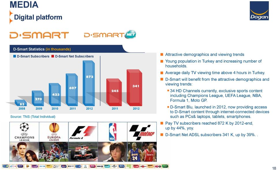 D-Smart will benefit from the attractive demographics and viewing trends: 34 HD Channels currently, exclusive sports content including Champions League, UEFA League, NBA, Formula 1, Moto GP.