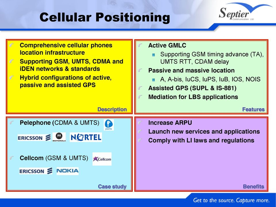 RTT, CDAM delay Passive and massive location A, A-bis, IuCS, IuPS, IuB, IOS, NOIS Assisted GPS (SUPL & IS-881) Mediation for LBS
