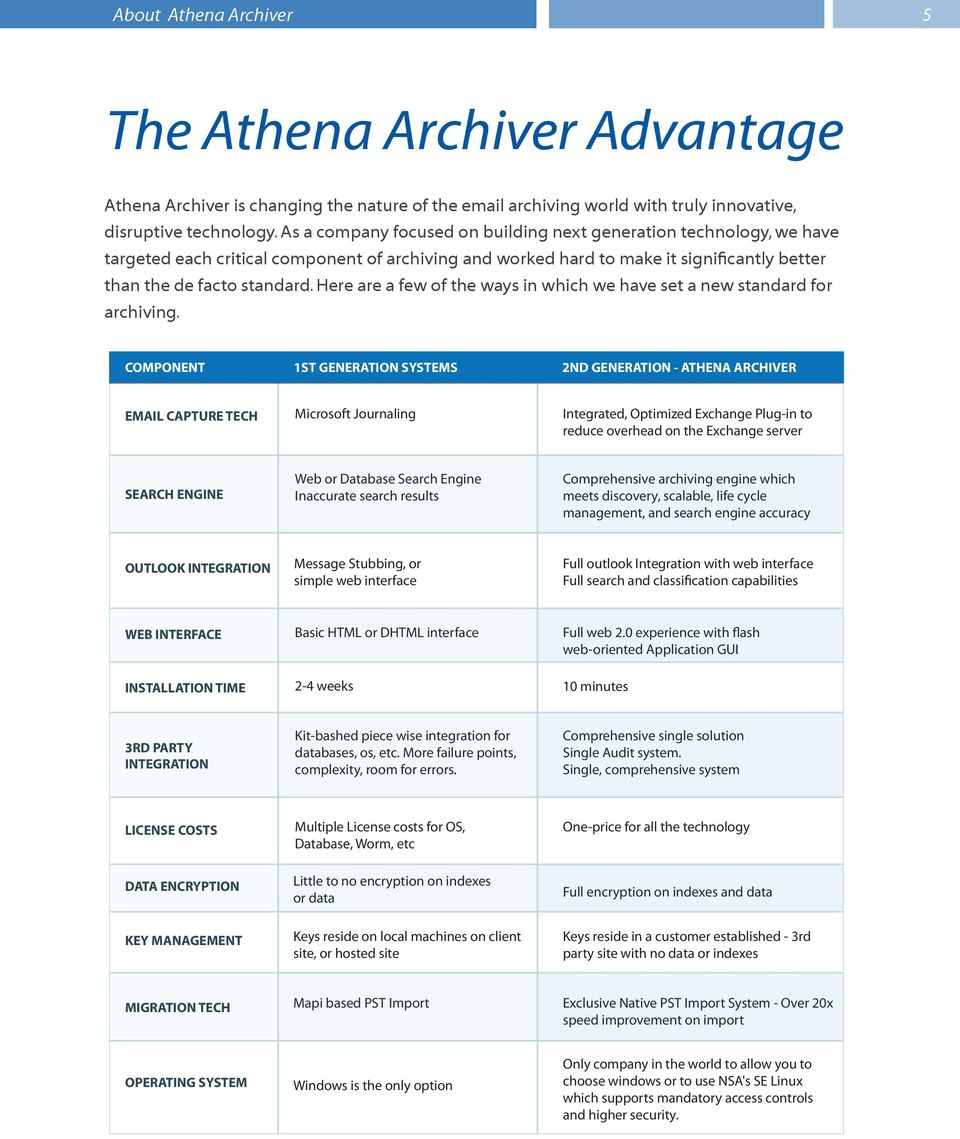 Here are a few of the ways in which we have set a new standard for archiving.