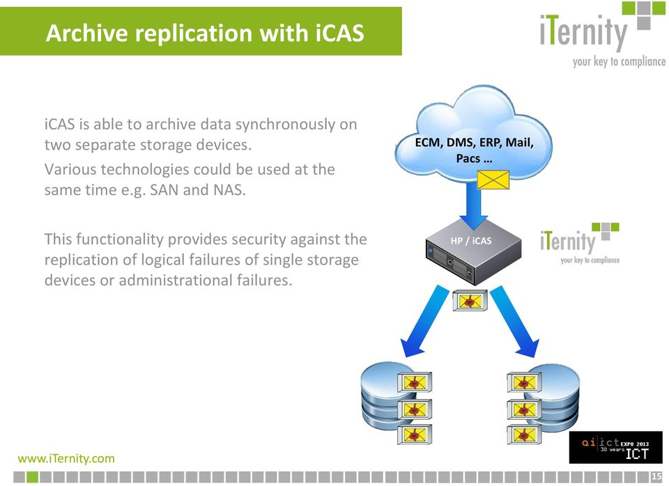ECM, DMS, ERP, Mail, Pacs This functionality provides security against the replication
