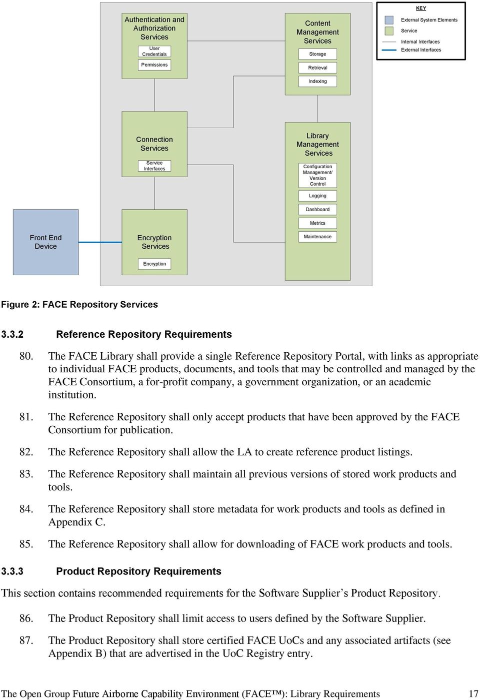 Encryption Figure 2: FACE Repository Services 3.3.2 Reference Repository Requirements 80.