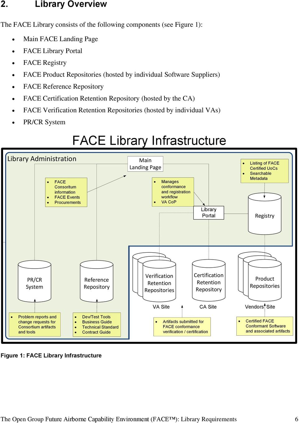 Administration FACE Consoritum information FACE Events Procurements FACE Library Infrastructure Main Landing Page Manages conformance and registration workflow VA CoP Library Portal Listing of FACE