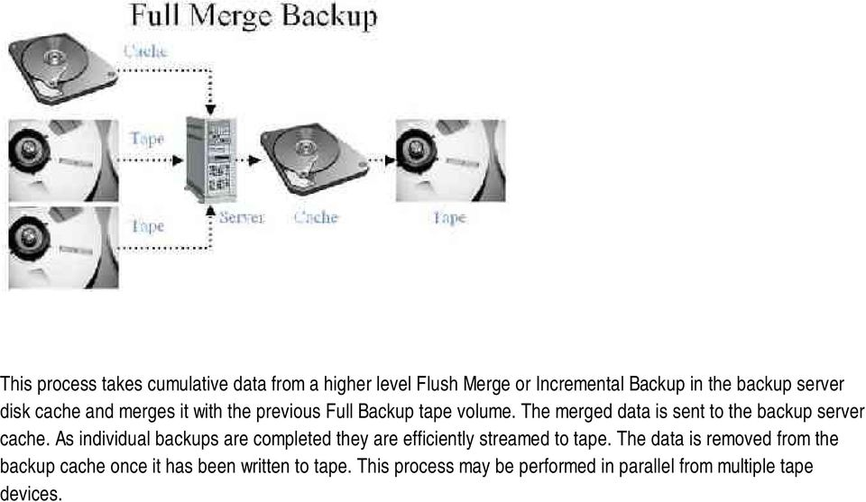 The merged data is sent to the backup server cache.