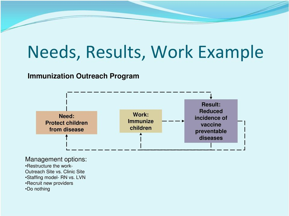 vaccine preventable diseases Management options: Restructure the work-