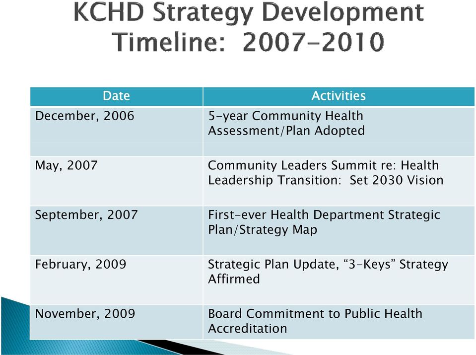 Leadership Transition: Set 2030 Vision First-ever Health Department Strategic