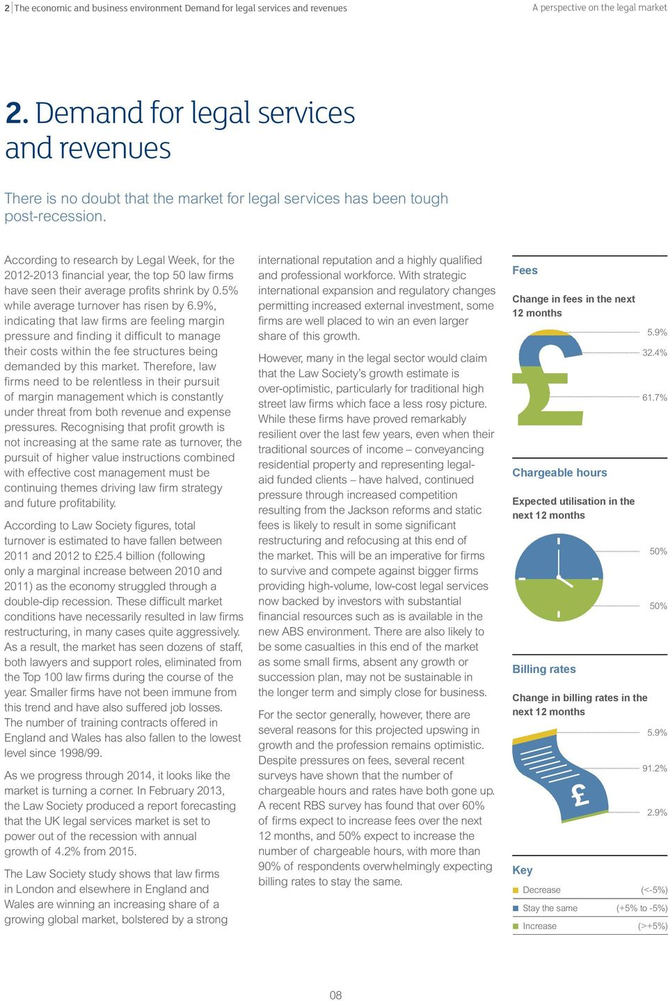 According to research by Legal Week, for the 2012-2013 financial year, the top 50 law firms have seen their average profits shrink by 0.5% while average turnover has risen by 6.