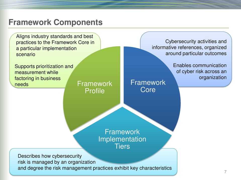 factoring in business needs Framework Profile Framework Core Enables communication of cyber risk across an organization Framework