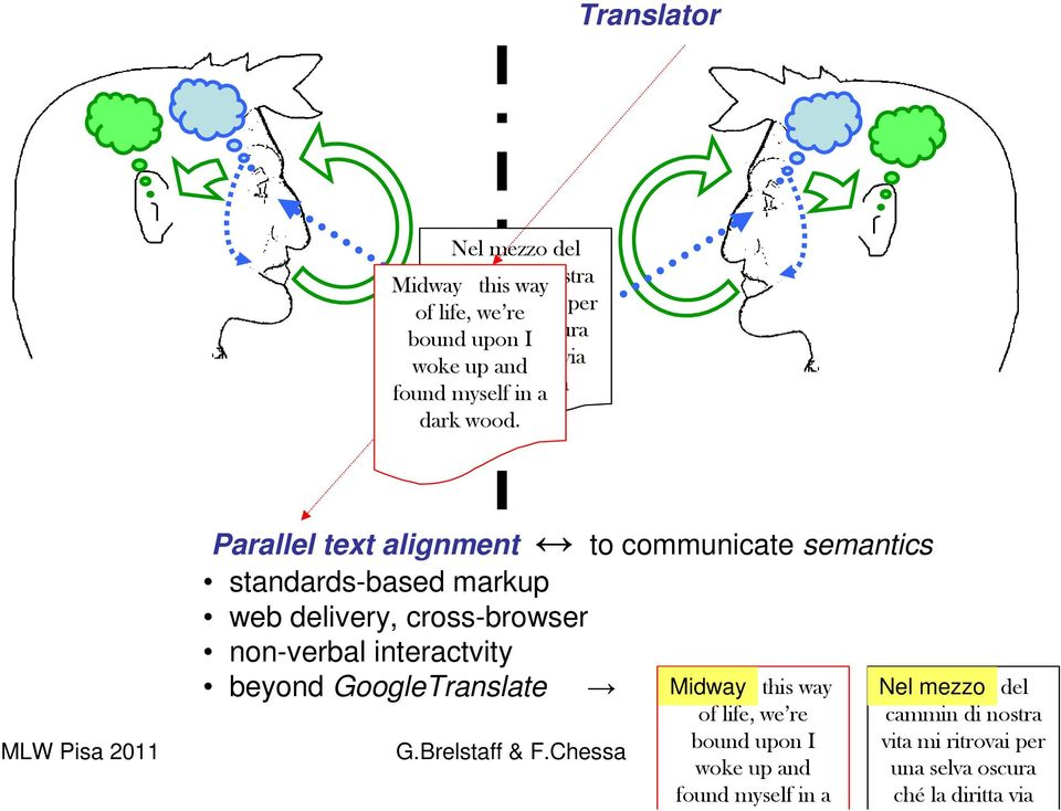 Parallel text alignment to communicate semantics standards-based markup web delivery, cross-browser non-verbal interactvity beyond