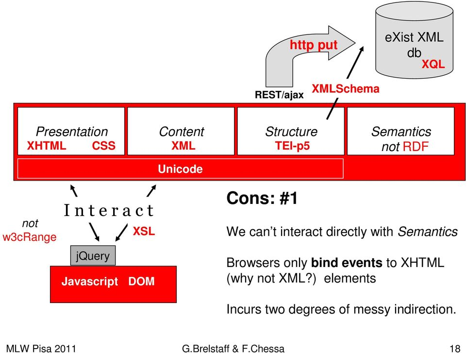 Cons: #1 We can t interact directly with Semantics Browsers only bind events to XHTML (why