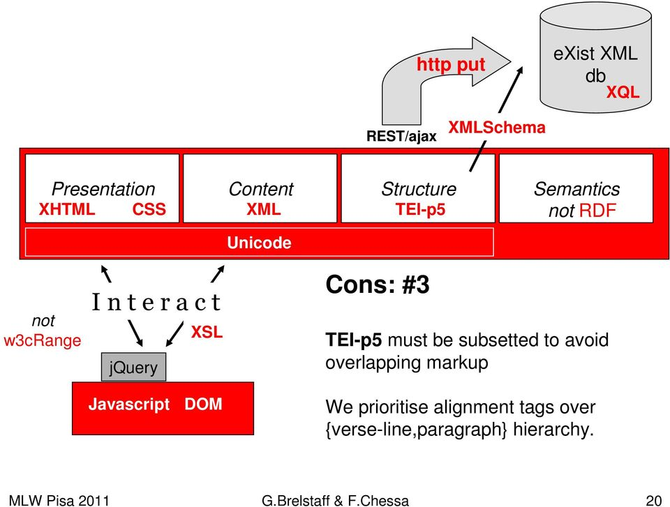 TEI-p5 must be subsetted to avoid overlapping markup Javascript DOM We prioritise
