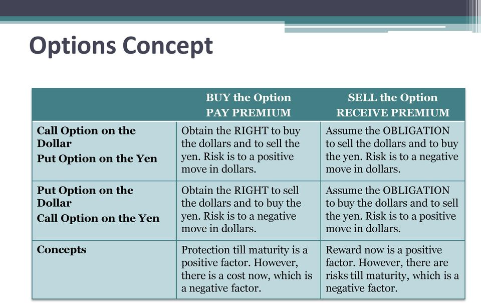 However, there is a cost now, which is a negative factor. SELL the Option RECEIVE PREMIUM Assume the OBLIGATION to sell the dollars and to buy the yen. Risk is to a negative move in dollars.