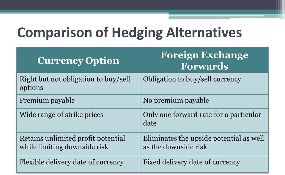 date of currency Foreign Exchange Forwards Obligation to buy/sell currency No premium payable Only one forward