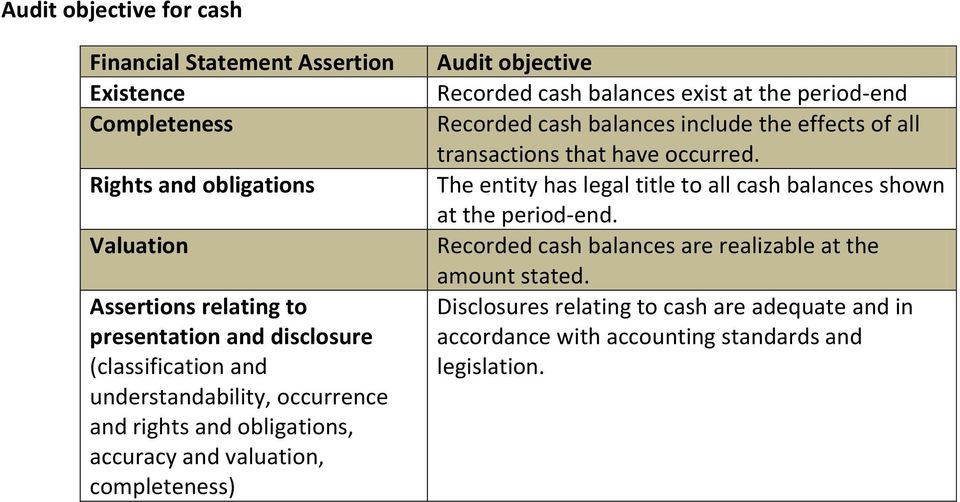 the period-end Recorded cash balances include the effects of all transactions that have occurred.