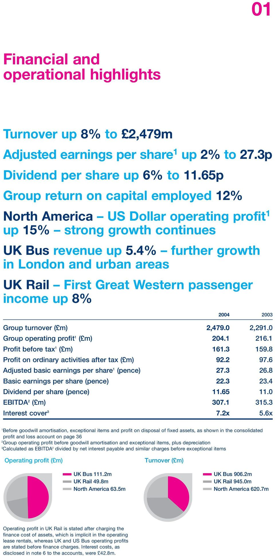 4% further growth in London and urban areas UK Rail First Great Western passenger income up 8% 2004 2003 Group turnover ( m) 2,479.0 2,291.0 Group operating profit 1 ( m) 204.1 216.