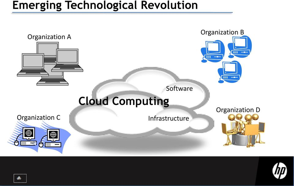 Organization C Cloud Computing