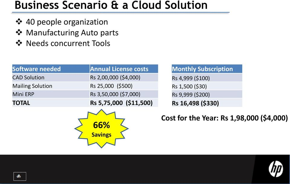 25,000 ($500) Mini ERP Rs 3,50,000 ($7,000) TOTAL Rs 5,75,000 ($11,500) 66% Savings Monthly