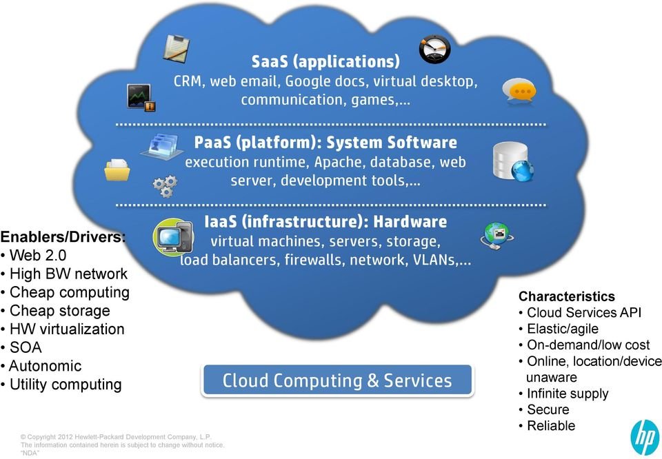 0 High BW network Cheap computing Cheap storage HW virtualization SOA Autonomic Utility computing Copyright 2012 Hewlett-Pa