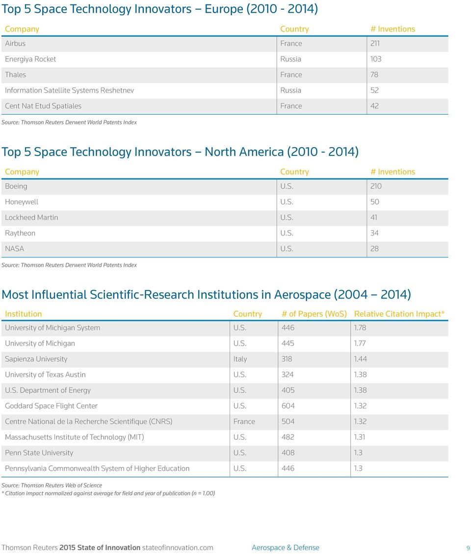 Scientific-Research Institutions in Aerospace (2004 2014) Institution Country # of Papers (WoS) Relative Citation Impact* University of Michigan System 446 1.78 University of Michigan 445 1.