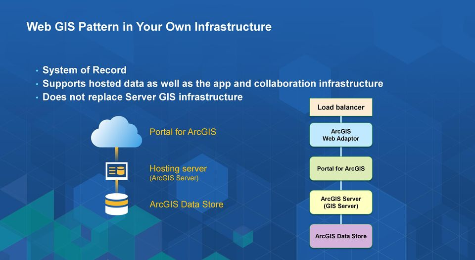 infrastructure Load balancer Portal for ArcGIS ArcGIS Web Adaptor Hosting server
