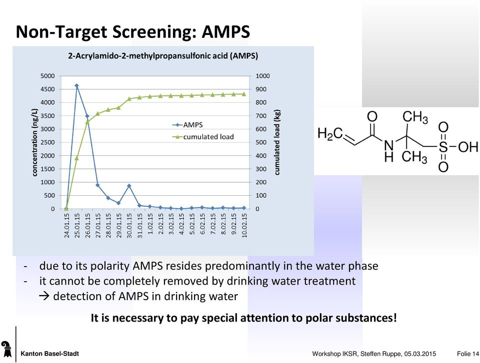 detection of AMPS in drinking water It is necessary to pay special attention to