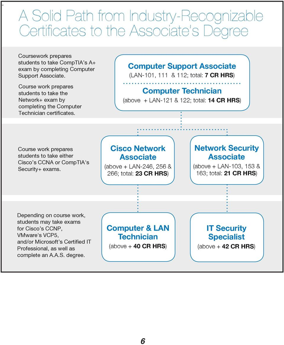 Computer Support Associate (LAN-101, 111 & 112; total: 7 CR HRS) Computer Technician (above + LAN-121 & 122; total: 14 CR HRS) Course work prepares students to take either Cisco s CCNA or CompTIA's