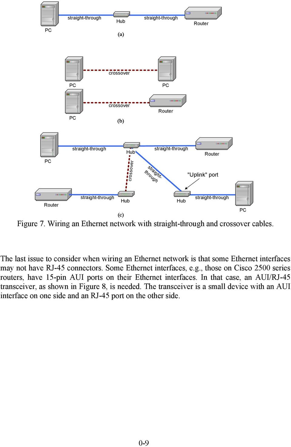 The last issue to consider when wiring an Ethernet network is that some Ethernet interfaces may not have RJ-45 connectors. Some Ethernet interfaces, e.g., those on Cisco 2500 series routers, have 15-pin AUI ports on their Ethernet interfaces.