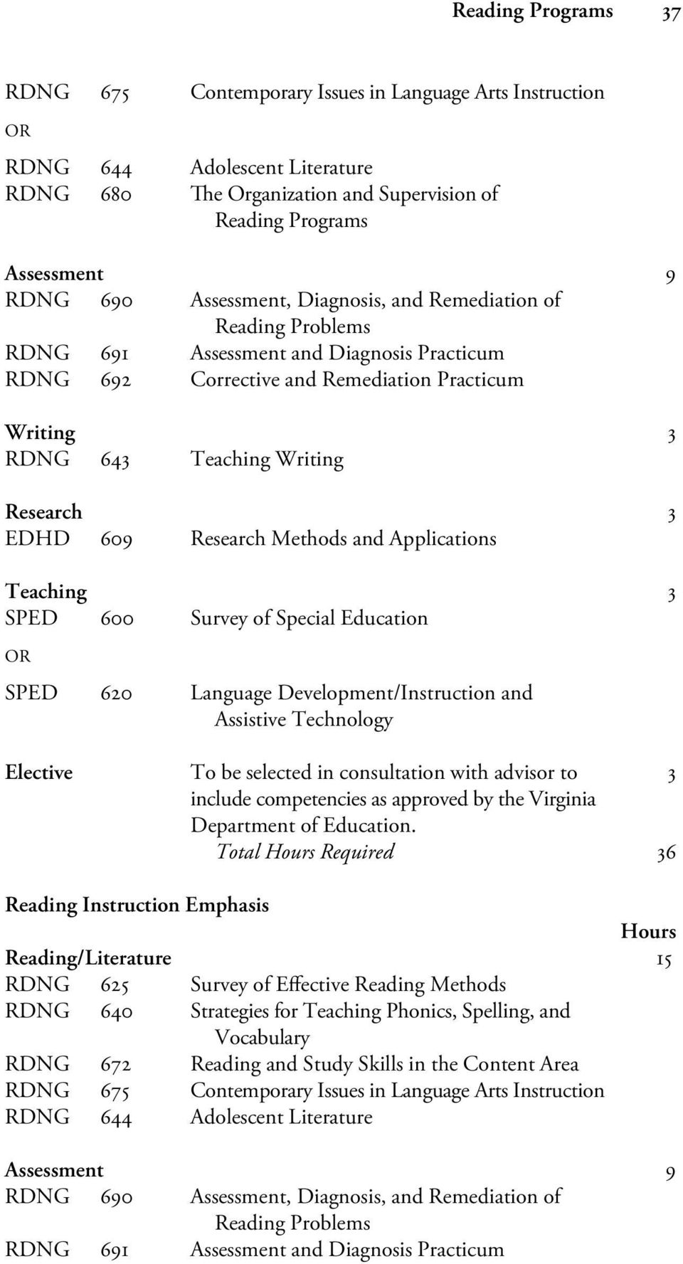 EDHD 609 Research Methods and Applications Teaching 3 SPED 600 Survey of Special Education OR SPED 620 Language Development/Instruction and Assistive Technology Elective To be selected in