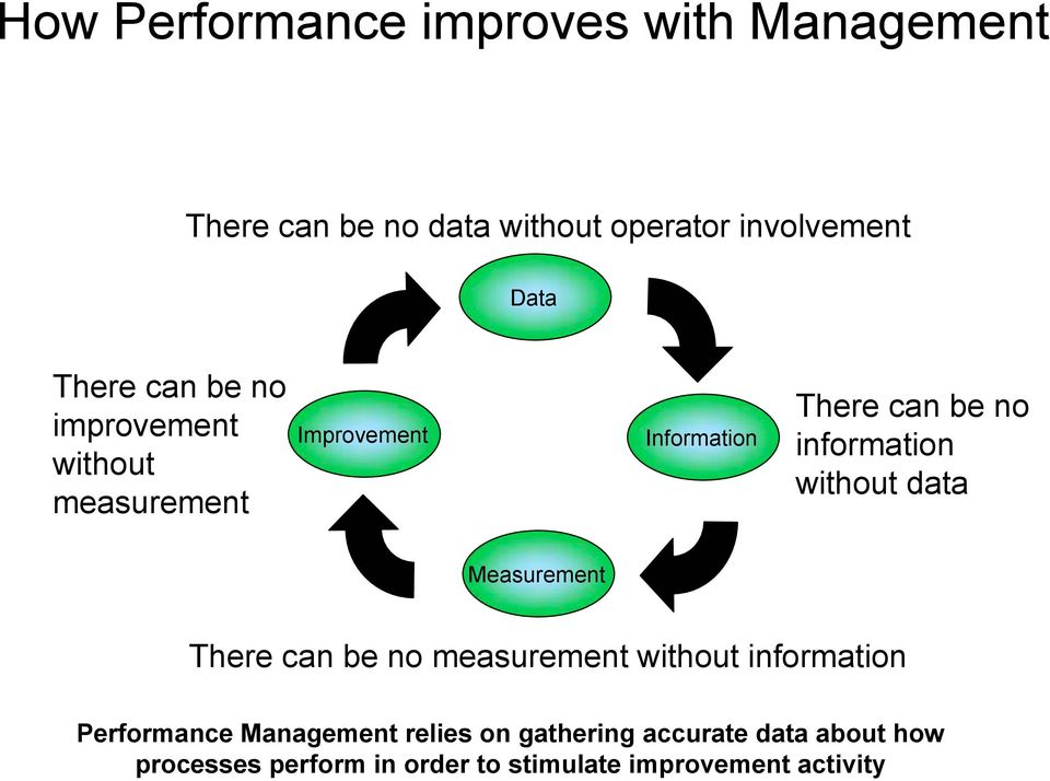 information without data Measurement There can be no measurement without information Performance