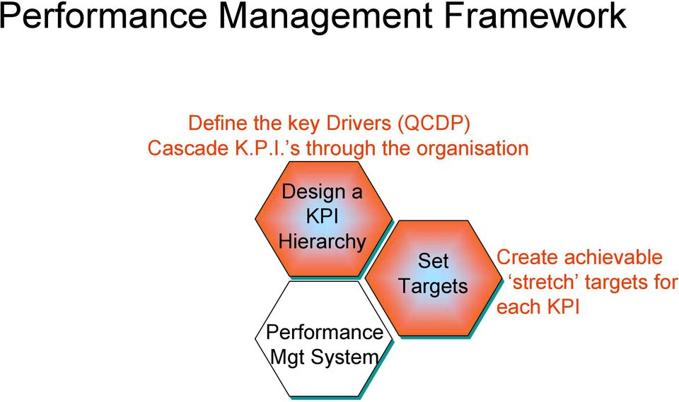 s through the organisation Design a KPI Hierarchy