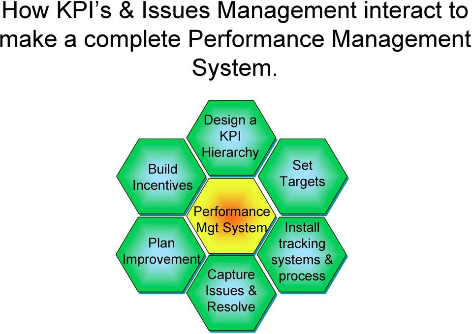Build Incentives Plan Improvement Design a KPI Hierarchy