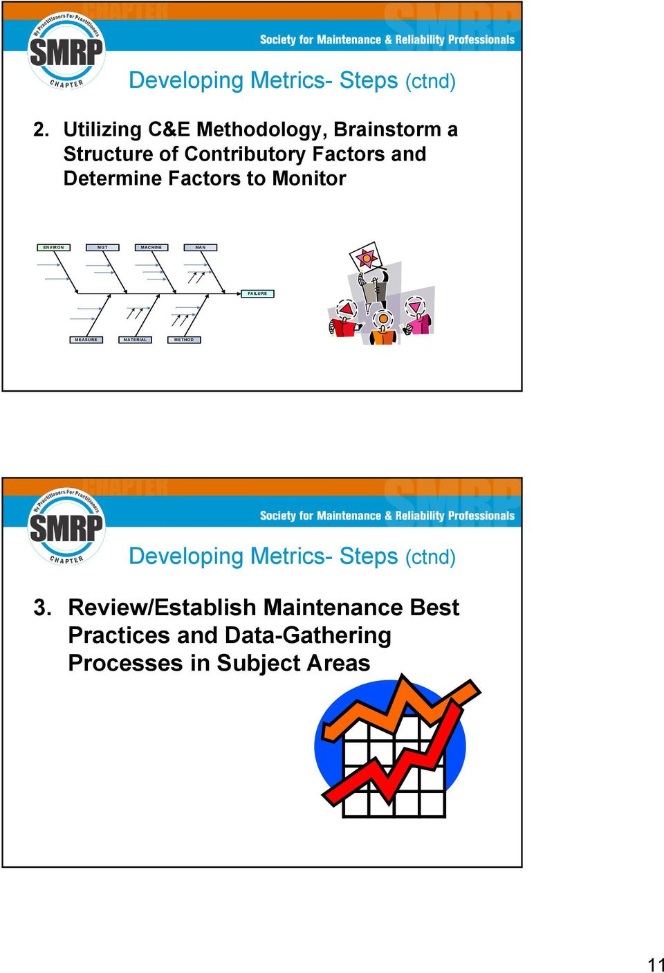 Determine Factors to Monitor ENVIRON MGT MACHINE MAN FAILURE MEASURE MATERIAL