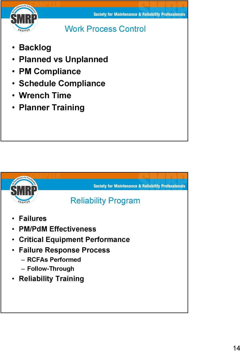 Failures PM/PdM Effectiveness Critical Equipment Performance Failure