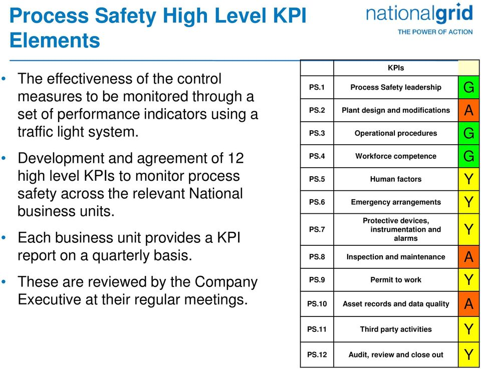 These are reviewed by the Company Executive at their regular meetings. KPIs PS.1 Process Safety leadership G PS.2 Plant design and modifications A PS.3 Operational procedures G PS.