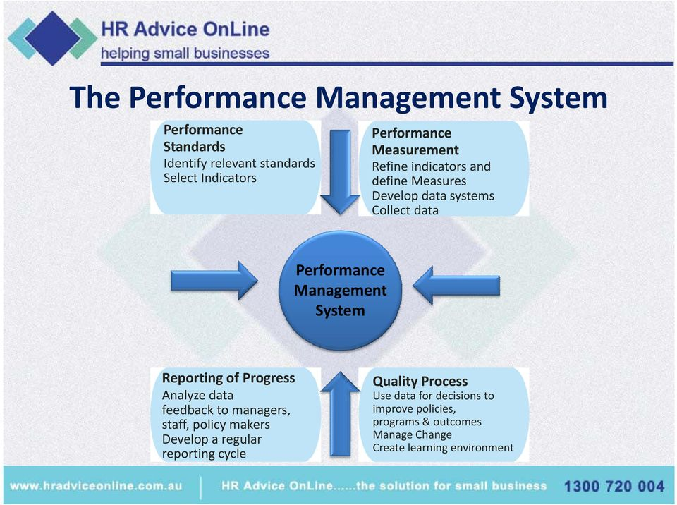 Reporting of Progress Analyze data feedback to managers, staff, policy makers Develop a regular reporting cycle