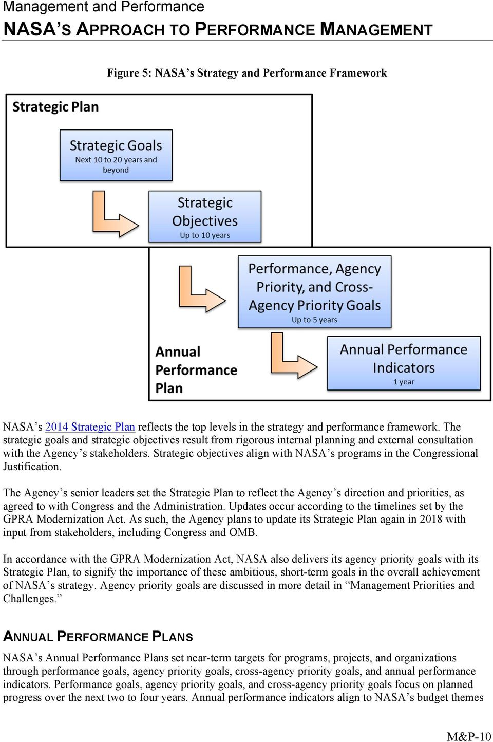 Strategic objectives align with NASA s programs in the Congressional Justification.