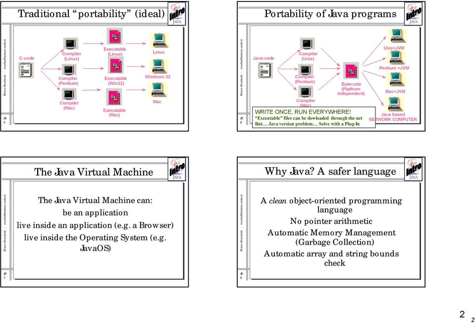 Executable files can be dowloaded through the net But Java version problem Solve with a Plug-In Unix+JVM Pentium +JVM Mac+JVM Java based NETWORK COMPUTER The Java Virtual Machine Why Java?