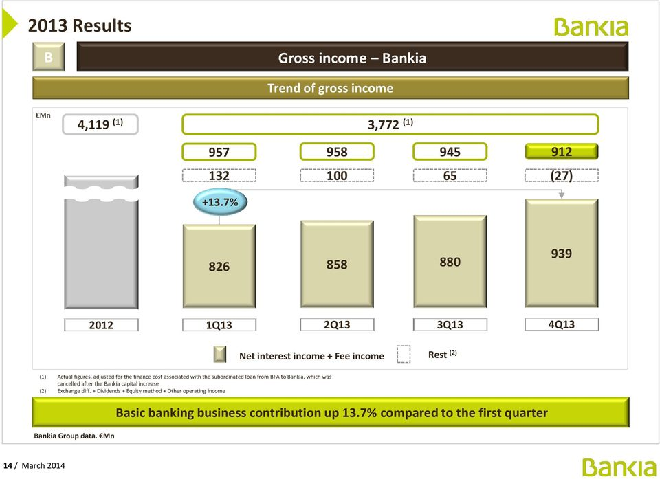 associated with the subordinated loan from BFA to Bankia, which was cancelled after the Bankia capital increase (2) Exchange diff.
