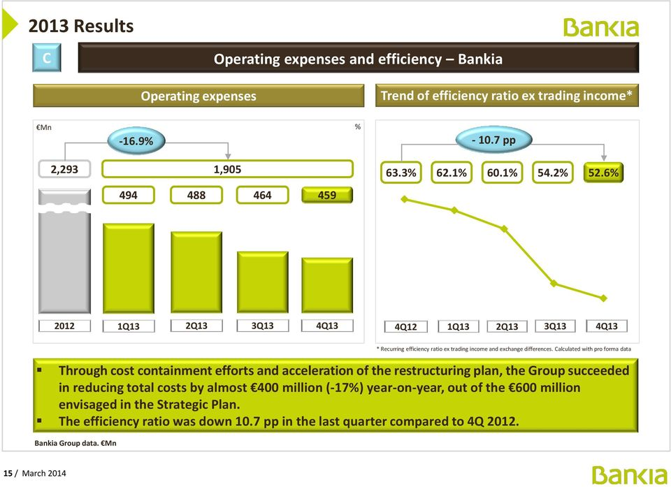 6% 494 488 464 459 2012 1Q13 2Q13 3Q13 4Q13 4Q12 1Q13 2Q13 3Q13 4Q13 Through cost containment efforts and acceleration of the restructuring plan, the Group succeeded in