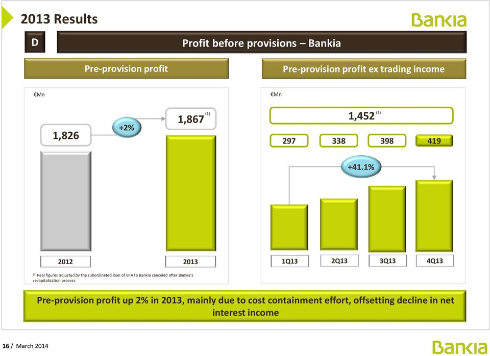 1% 2012 2013 1Q13 2Q13 3Q13 4Q13 (1) Real figures adjusted by the subordinated loan of BFA to Bankia canceled