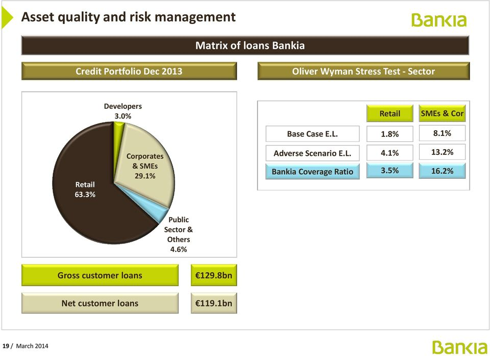 1% Retail 63.3% Corporates & SMEs 29.1% Adverse Scenario E.L. Bankia Coverage Ratio 4.1% 3.