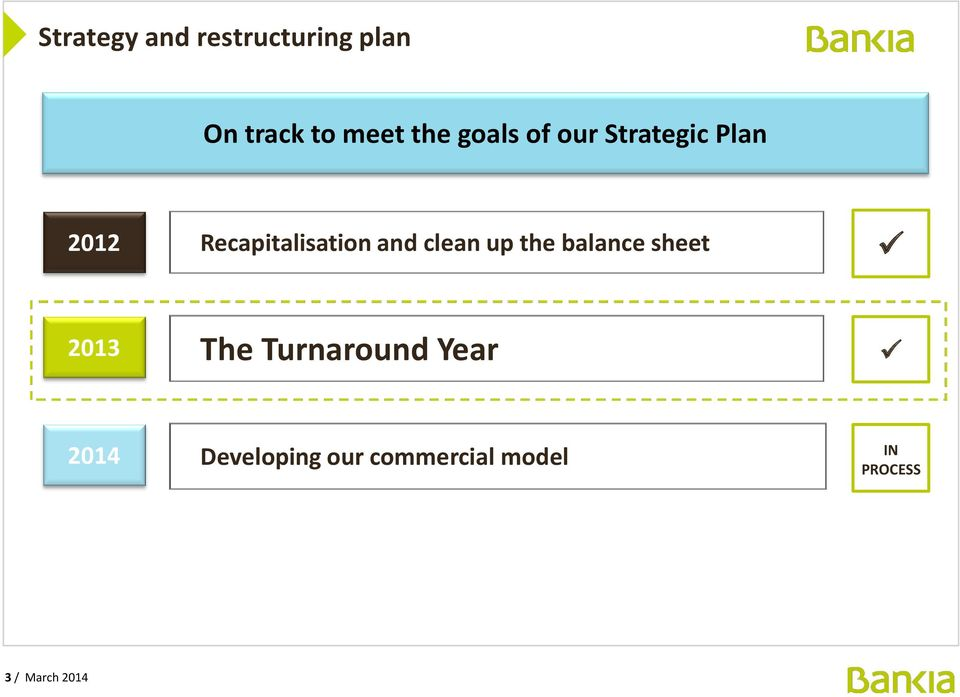 clean up the balance sheet 2013 The Turnaround Year