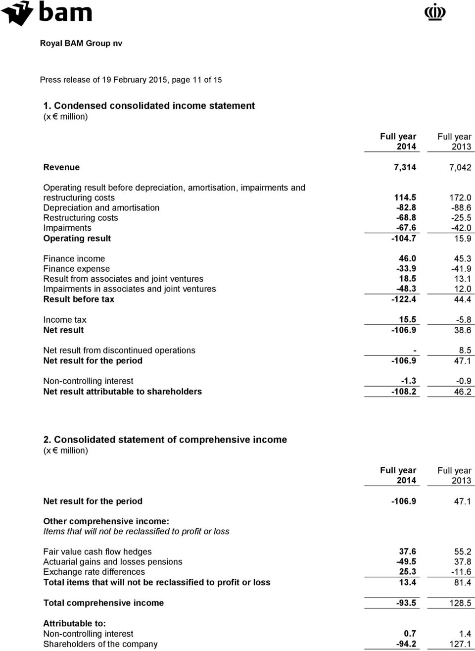 0 Depreciation and amortisation -82.8-88.6 Restructuring costs -68.8-25.5 Impairments -67.6-42.0 Operating result -104.7 15.9 Finance income 46.0 45.3 Finance expense -33.9-41.