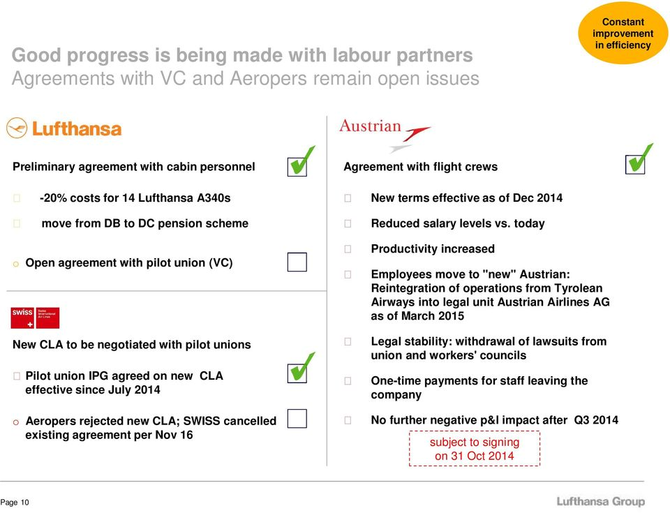 Aeropers rejected new CLA; SWISS cancelled existing agreement per Nov 16 Agreement with flight crews New terms effective as of Dec 2014 Reduced salary levels vs.