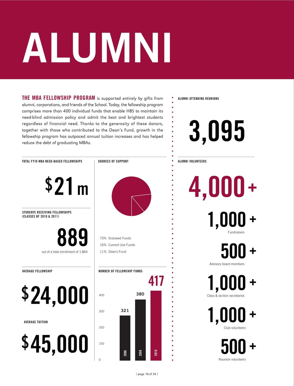 need. Thanks to the generosity of these donors, together with those who contributed to the Dean s Fund, growth in the fellowship program has outpaced annual tuition increases and has helped reduce