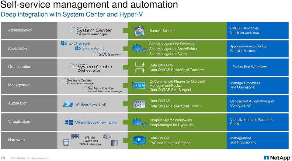 Microsoft Management Packs Data ONTAP SMI-S Agent Manage Processes and Operations Automation Windows PowerShell Data ONTAP Data ONTAP PowerShell Toolkit Centralized Automation and Configuration