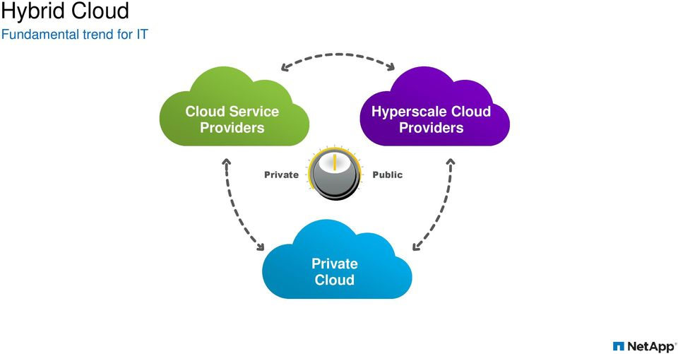 Providers Hyperscale Cloud