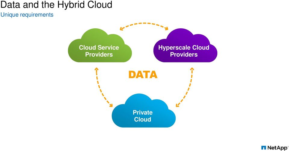 Service Providers Hyperscale